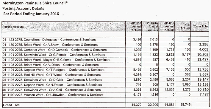 Outgoings: A table showing spending by individual councillors provided in a briefing note.
