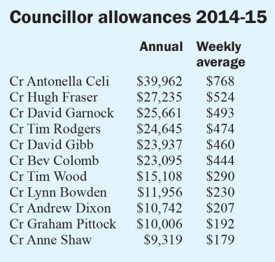 council spend